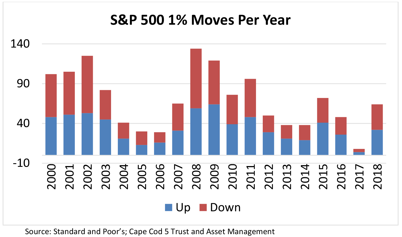 S & P 500 1% Moves Per Year