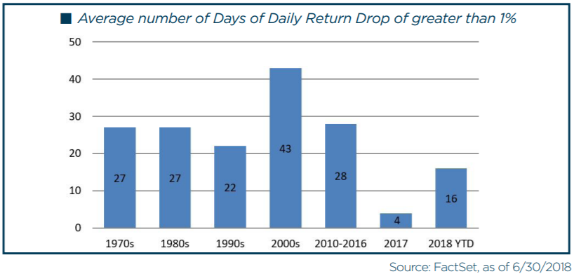Average number of Days of Daily Return Drop