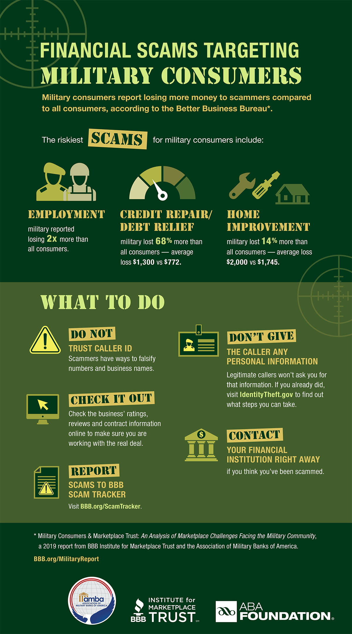 Military Scams Infographic
