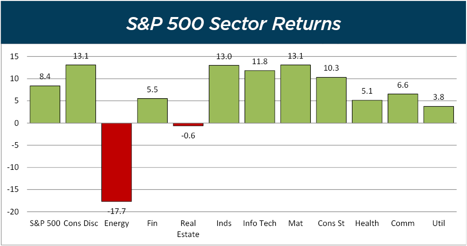 S&P 500 Sector Returns