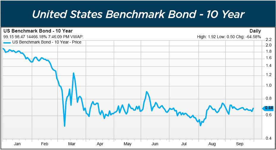 United States Benchmark Bond - 10 Year graph