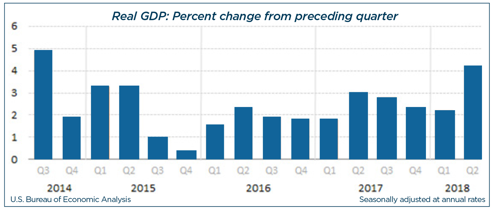 Graph showing Real GDP for 3Q18.
