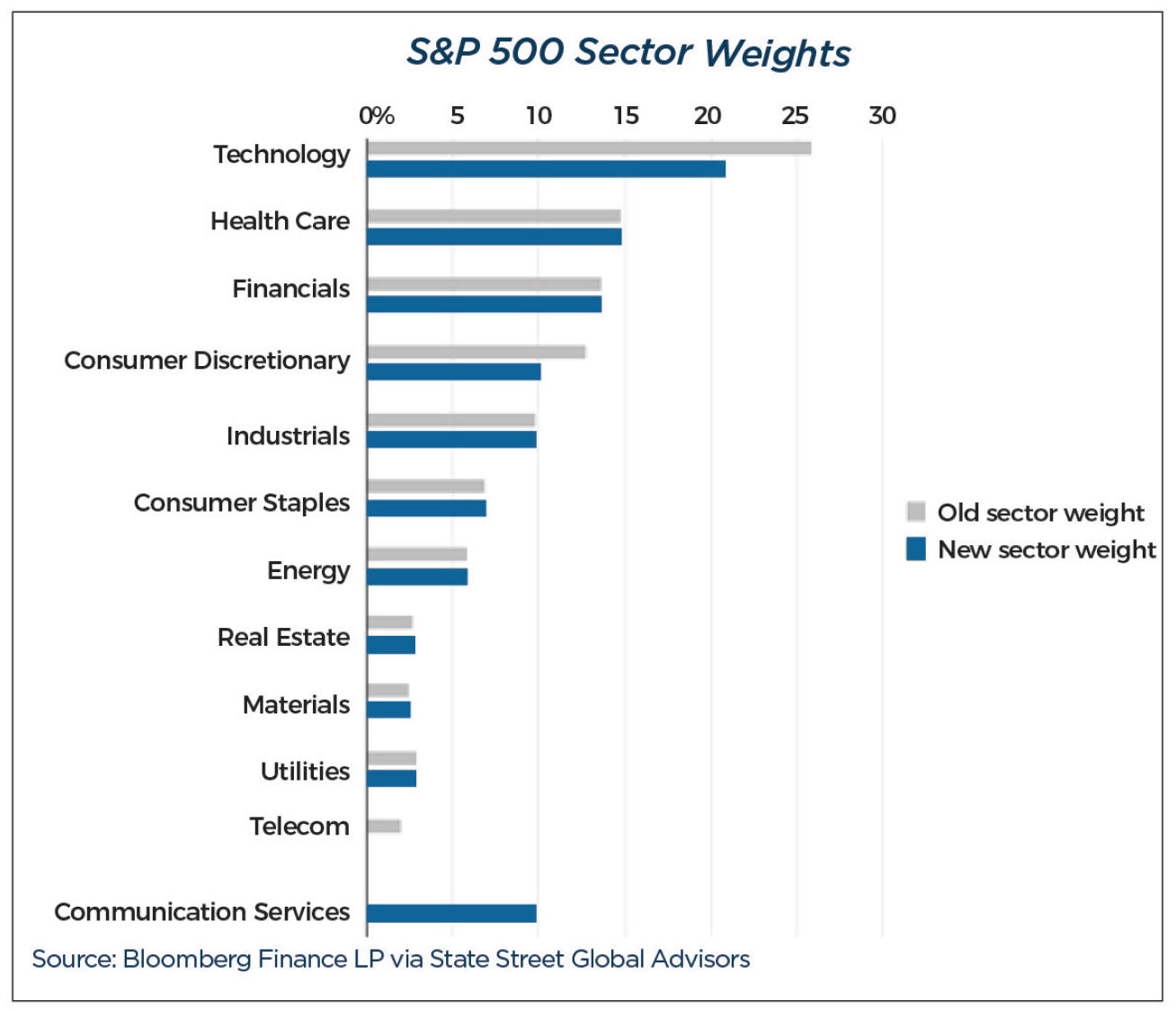 Graph showing S&P 500 Sector Weights for 3Q18.