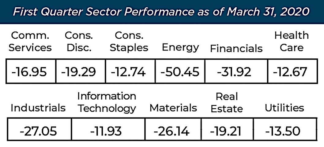 Cape Cod 5 Q1 2020 Market Review Sector Performance